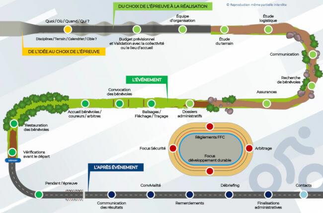 Parcours d'organisation de manifestation cycliste.
